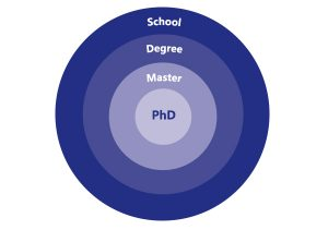 studies-diagram
